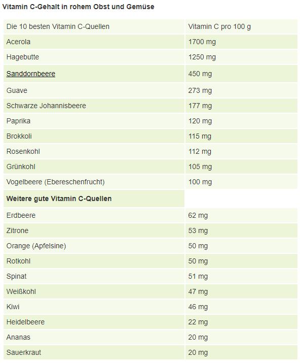 vitamin-c-quellen-lebensmittel