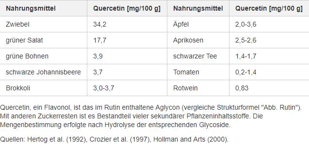 Quercetin-Gehalt von einigen Nahrungsmittel