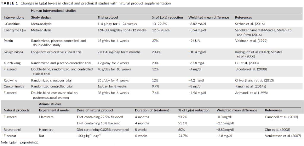 Lipoprotein-a-senken-hemmen-Risikofaktor